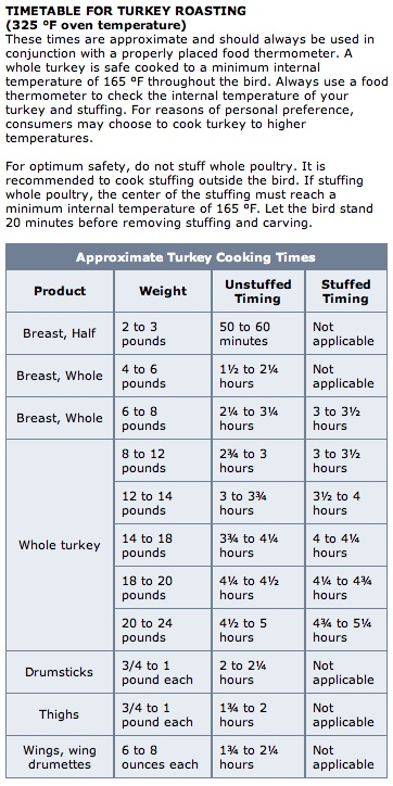Turkey Cooking Timetable