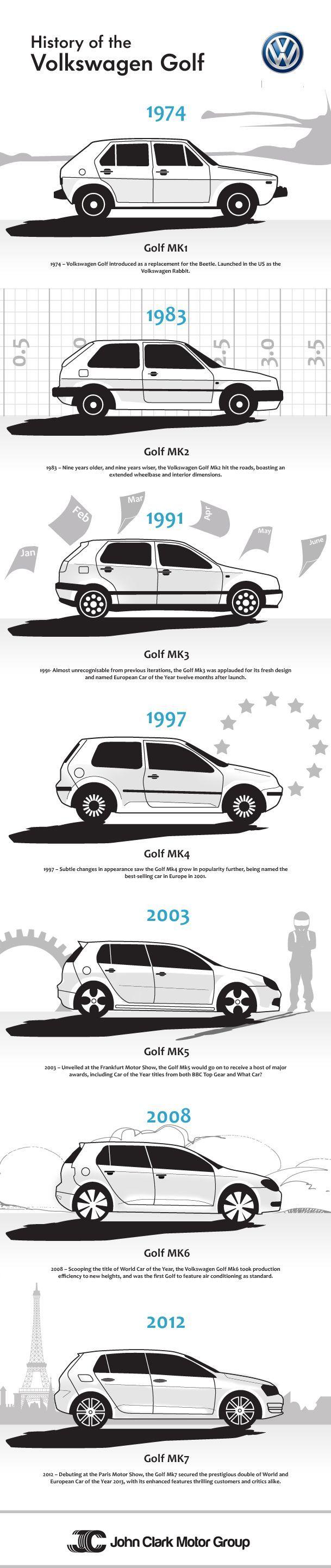 Cool Volkswagen 2017: De evolutie van de Volkswagen Golf  #Volkswagen #Golf #Evolution...  Carros Check more at http://carsboard.pro/2017/2017/04/02/volkswagen-2017-de-evolutie-van-de-volkswagen-golf-volkswagen-golf-evolution-carros/