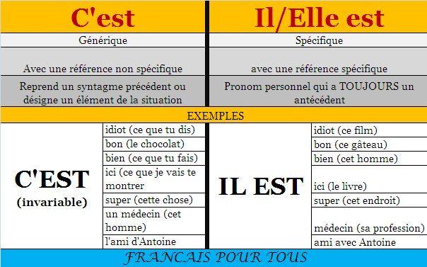 Langue francaise - Français pour tous  http://ouicestca.com/2012/09/18/cest-or-il-est/