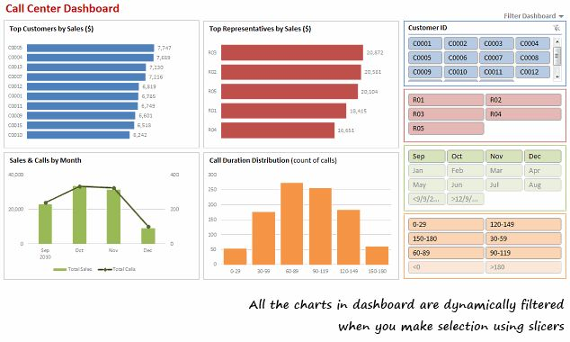 Make Dynamic Dashboards using Pivot Tables & Slicers in Excel