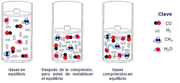 3.2. Principio de Le Chatelier | Química general