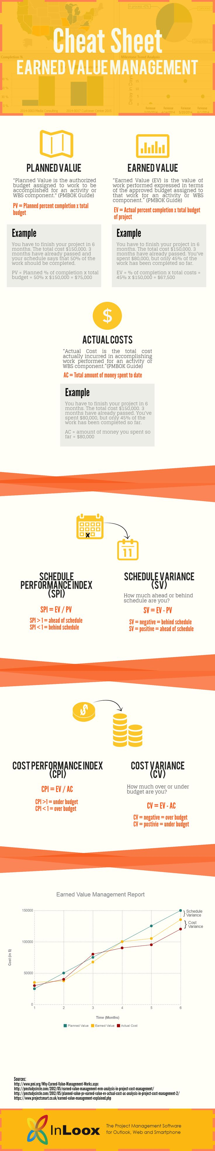 [INFOGRAPHIC] Earned Value Management (EVM) is a widely used project management process and technique to measure project performance. It's an extremely important part of the PMP exam, so project managers wanting to get certified need to understand what EVM is. This is why created this concise 'cheat sheet'.