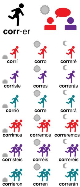 Wow. A great explanation of the grammatical person in Spanish verb conjugation using symbols for tense and symbols for person in a grid.
