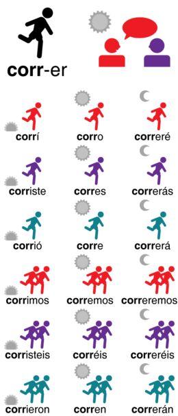 Conjugaciones del verbo correr  (Modo infinitivo - Wikipedia, la enciclopedia libre)