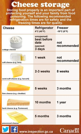 Follow These Guidelines When Storing Cheese In Your Fridge And Freezer Freezersafe Foodfood