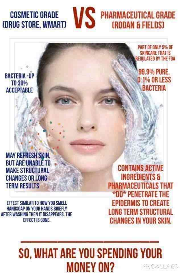 Cosmetic Vs Medical Grade Rodan Fields Value Compared To Everyday Items Which One Would You Rather Use Rodan And Fields Skin Care Rodan Fields Skin Care