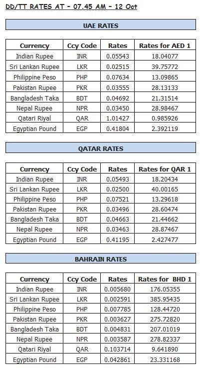 Forex Gold Rate Khaleej Times Goldrate Goldrateusa Usa Pinterest And