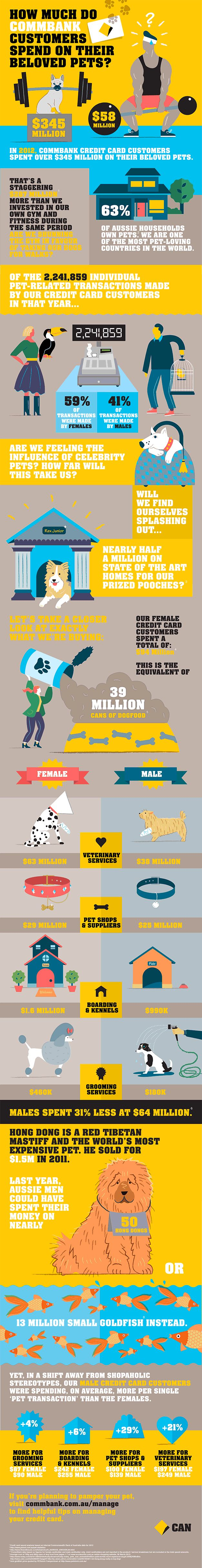 how much do CommBank customers spend on their pets?
