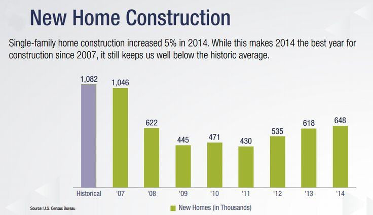 New Home Construction Starts Increasing