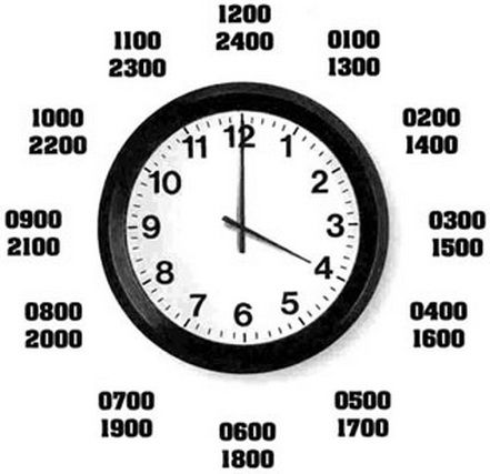 Simple trick to tell military time - YouTube