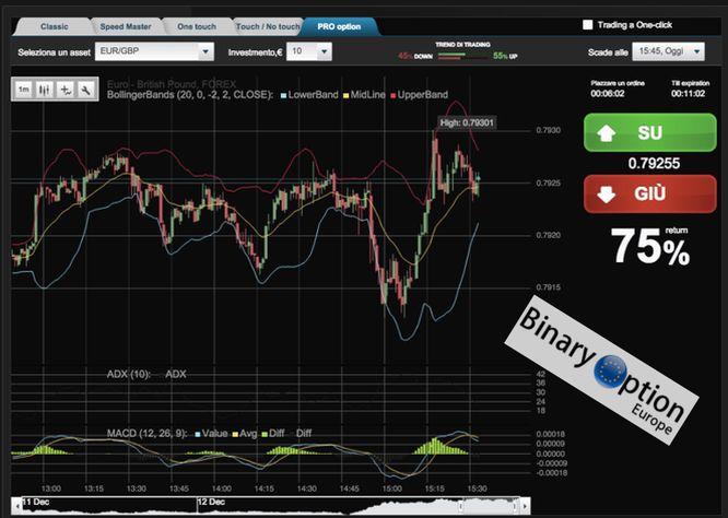 binary optionen sicher handeln kaufen verkaufen