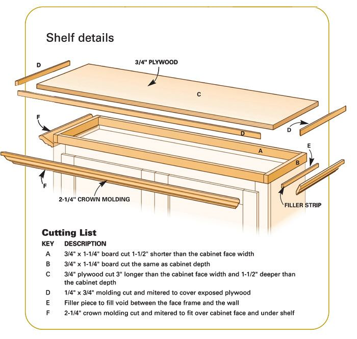 Crown Molding Cabinets