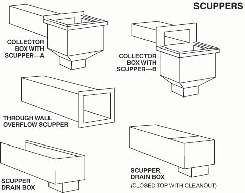 A Scupper Is An Opening In The Side Walls Of An Open Air