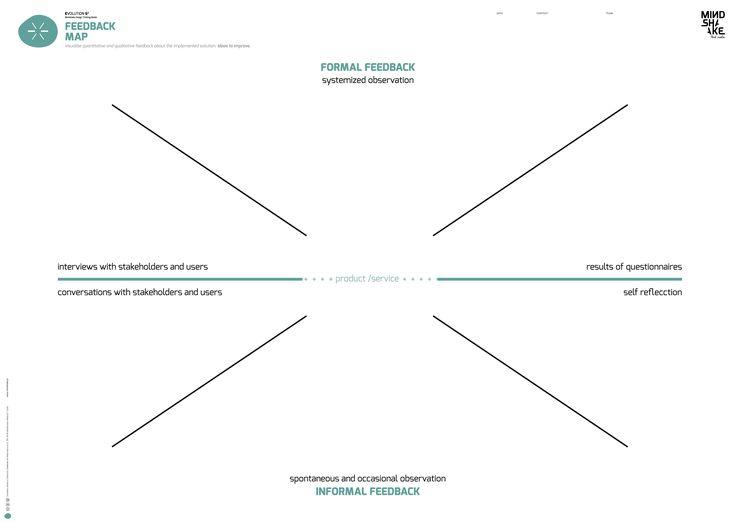 Feedback Map  Mindshake Design Thinking TEMPLATES PDF: http://www.mindshake.pt/public/download/E6_feedbackmap_A1.pdf