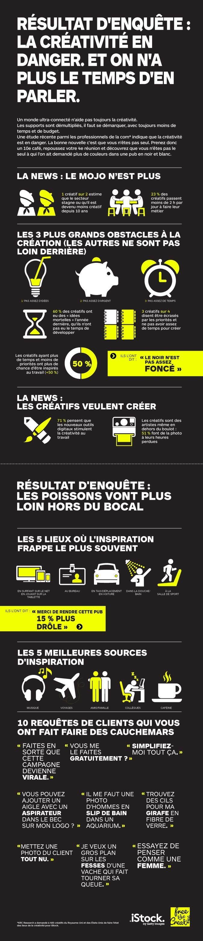 État des lieux de la créativité: l'infographie
