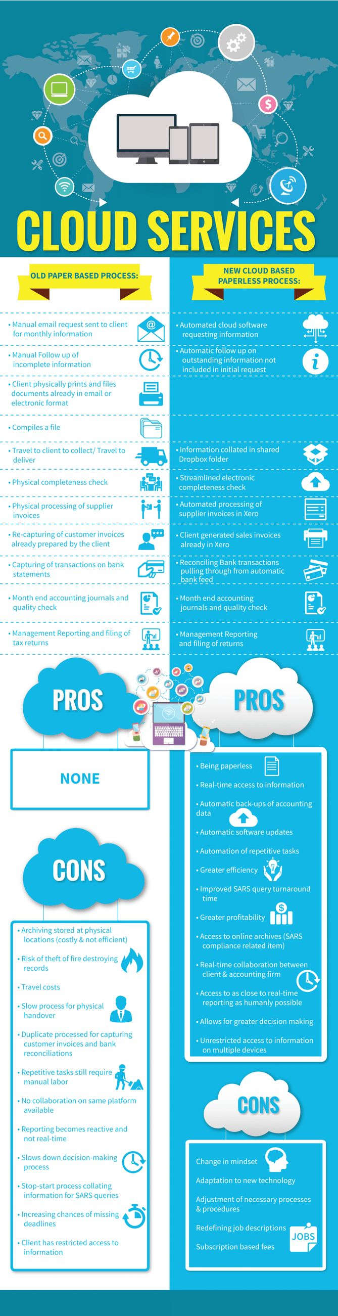 Pros and cons of cloud based services  Infographic