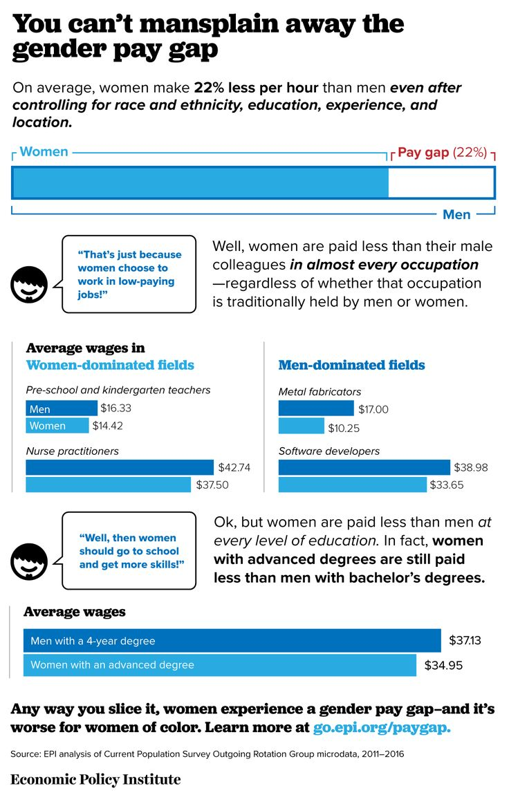 You can't mansplain away the gender pay gap  On average, women make 22% less per hour than men even after controlling for race and ethnicity, education, experience, and location.  Source: Economic Policy Institute