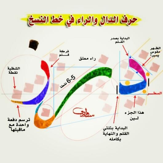 arabic writing rules Arabic writing these lessons contain detailed arabic writing rules and are suitable for intermediate students or as a resource for arabic teachers main.