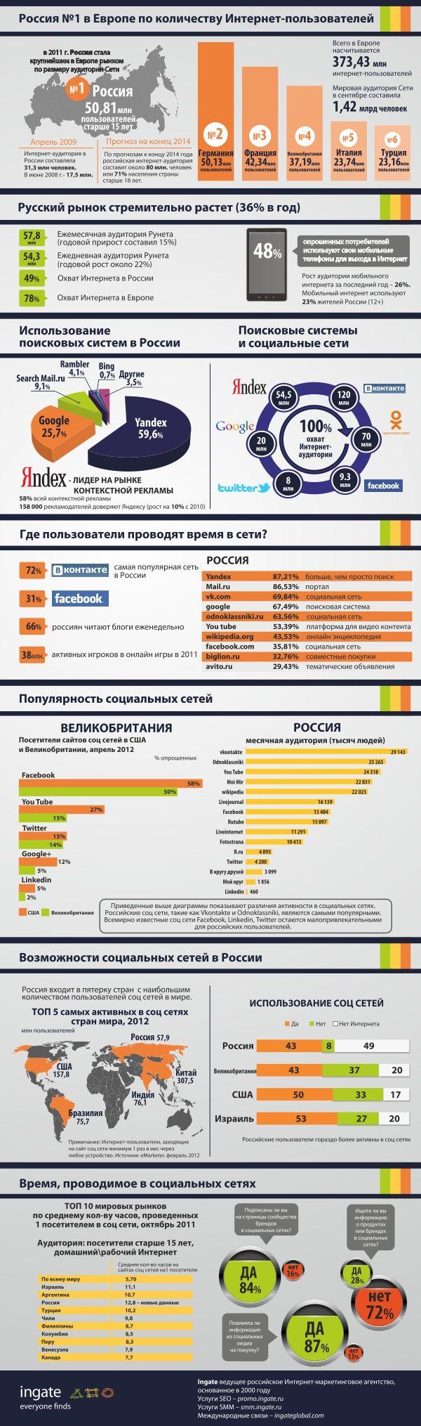 Россия лидирует в Европе по количеству интернет-пользователей. По прогнозам, к 2014г. аудитория Рунета составит 80 млн. человек или 71% населения страны старше 18 лет.     Самой популярной поисковой системой в России является Яндекс (59,6%). Наиболее популярный в мире поисковик Google уступает Яндексу в России более, чем в 2 раза (25,7%).     Другая особенность российской аудитории - активность в социальных сетях.