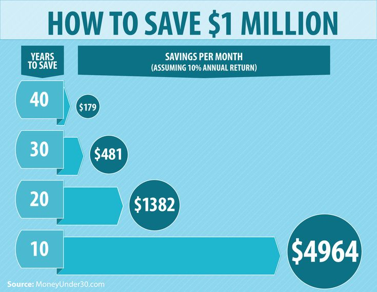 How To Save $1 Million, Step By Step