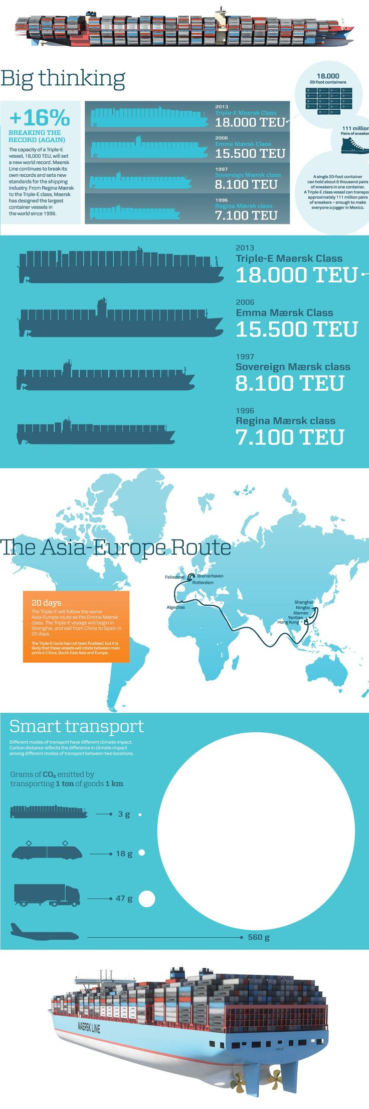 Infographic-maersk-triple-e.jpg 1,200×3,600 pixels--  --------------------------------------------------  How huge this ship must be???? Designed for the efficiency in burning fuel, this ship if achieves this in reality shall literailly change the cargo shipping sector forever!!!!  I remember seeing the scene in the film Titanic that shows the ships piston engines!!! I am wondering what kind of engines must this ship have!!!!