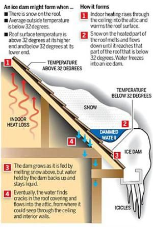 How Do You Prevent and Remove Ice Dams?: This diagram by Owens Corning® shows how an ice dam forms and how leakage may occur in your home.
