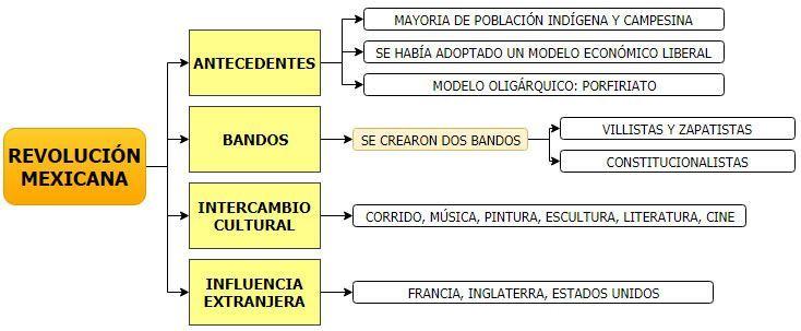 Cuadro Sinoptico De La Revolucion Mexicana Revolucion Mexicana Revolucion De Mexico Revolucion