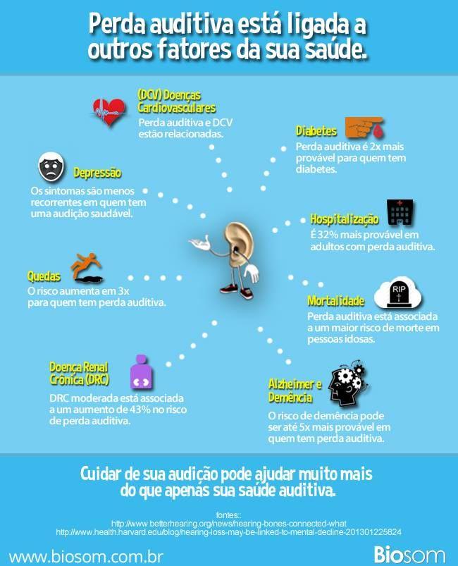 Aprenda de forma divertida com os infográficos da Biosom. #audição #saúde #estudo #doença