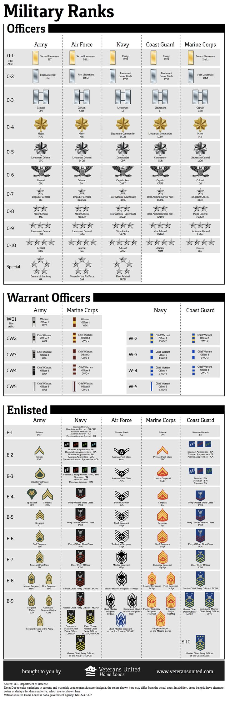 ARMY Ranks with insignia for all five branches. More military infographics on this site.