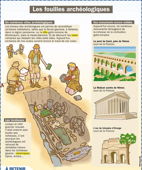 Fiche exposés : Les fouilles archéologiques