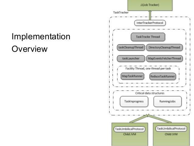 TaskTracker Implementation