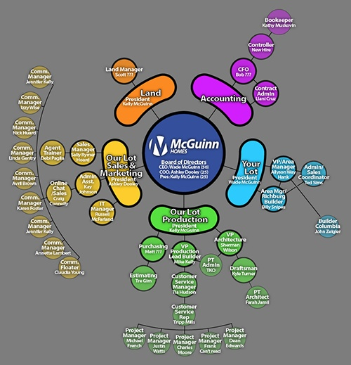 Best 25+ Organizational chart ideas on Pinterest Organizational - horizontal organization chart template