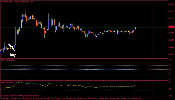 Chart EURUSD, M5, 2014.03.16 15:31 UTC, Camseas Financial Limited, MetaTrader 4, Real