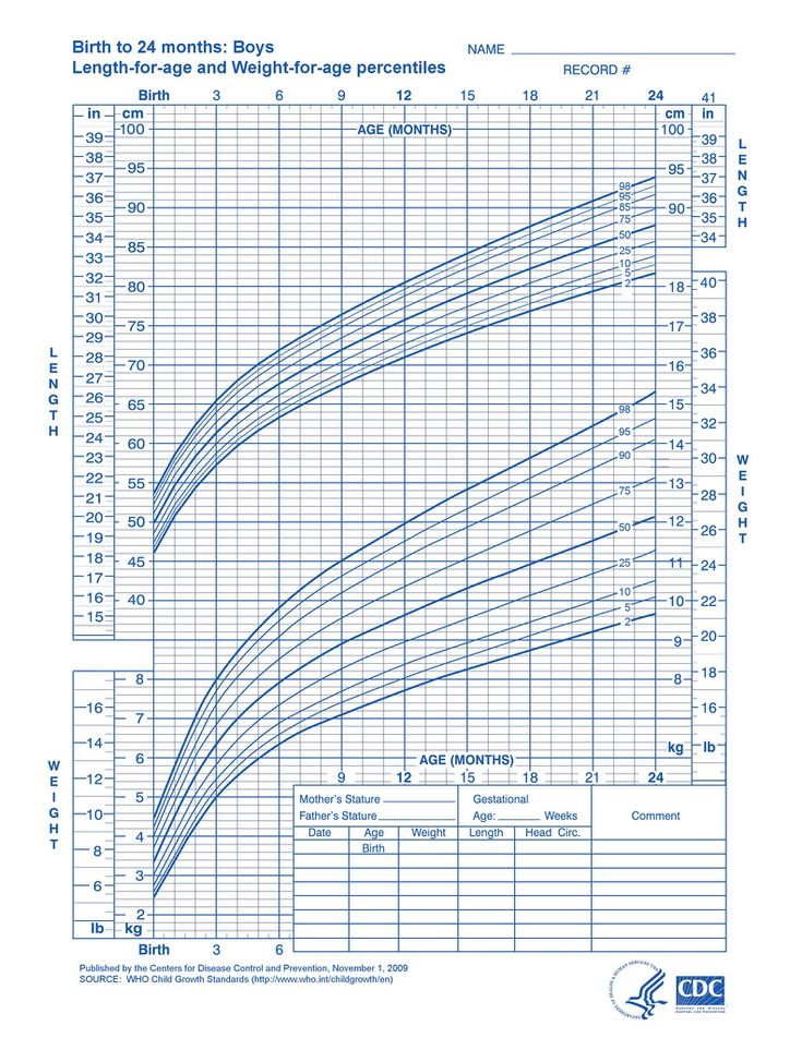 Growth Charts Baby Boys Ukrandiffusion