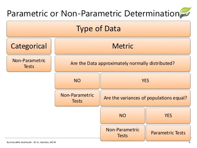 three fundamental differences between parametric and nonparametric statistics Parametric and nonparametric are two broad classifications of statistical procedures parametric tests are based on assumptions about the distribution of the underlying population from which the sample was taken.