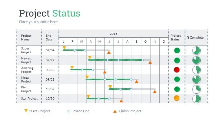 Project Status PowerPoint Presentation Template PMO Pinterest - status report template