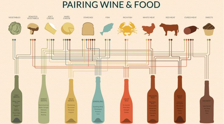 Infographie : accord mets Vins