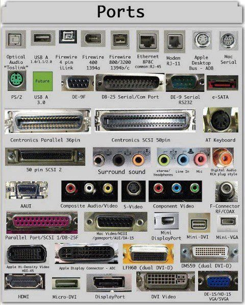 Guide to every electronic port and what it is for. Ohhhhh!