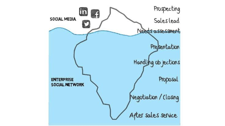 The Social Selling Iceberg