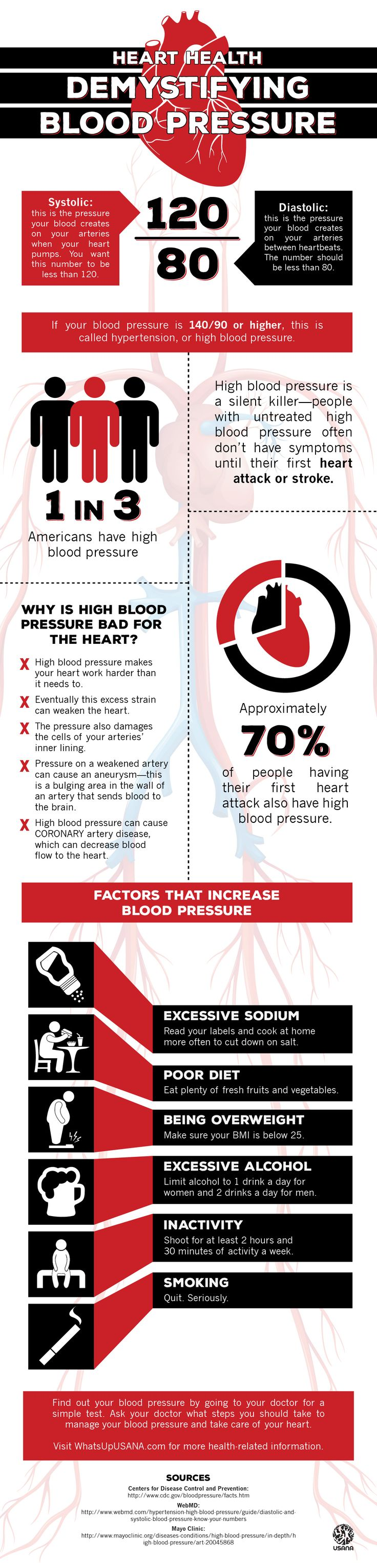 Demystifying Blood Pressure: High Blood Pressure is a silent killer.  Most people don't realize they have it until their first heart attack or stroke.    Don't let this happen to yourself or a loved one.  Take care of your health today.  Visit http://www.livingwellconnections for tips and healthy habits.