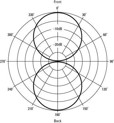 Figure 8 polar map