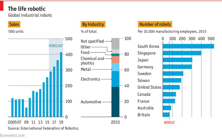 Daily chart: The growth of industrial robots | The Economist