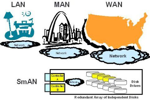 learn more about LAN MAN WAN visit our blogs http://muicblogster.wordpress.com/