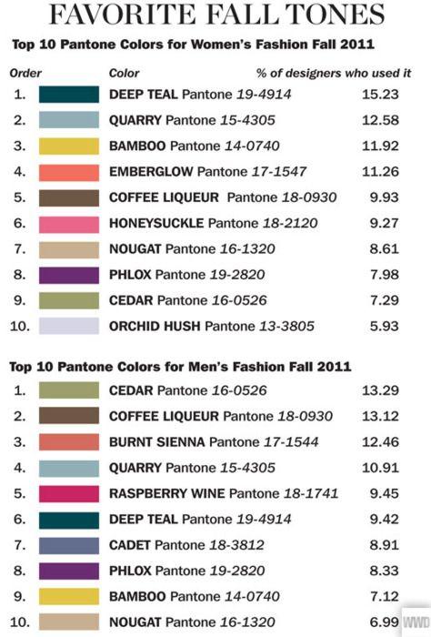 colors of fall '11Pantone Colors, Favorite Fall, Colors Pallets, Hair Colors Ideas, Fall Tone, Fall Colors, Colors Palettes, Fall 2011, Colors Inspiration