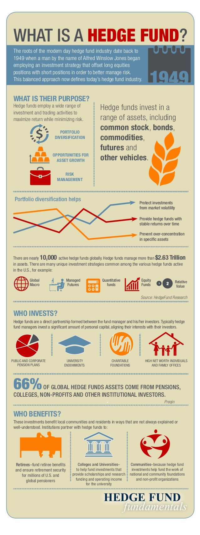 What is a Hedge Fund Infographic by HedgeFundFundamentals via slideshare