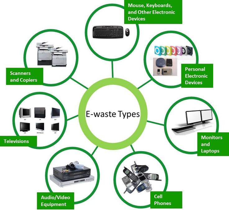 E-waste Management Services is going to be vital in the near future.  When e-waste is dumped improperly it pollutes the environment making it unsuitable for human habitation.  E-Waste management collection services are being increasingly summoned across the globe.  Therefore as a society we need to adapt our consumerist culture to prevent our routine replacement of devices and reducing our e-waste footprint.  Reducing our replacement rate will greatly impact e-waste.