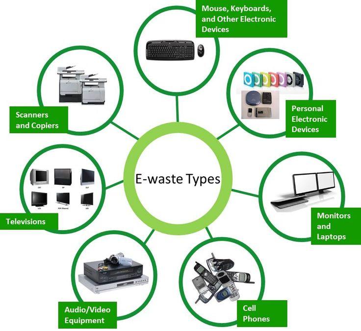 Lovely Lifan 125cc Engine Wiring Huge Dimarzio Switch Shaped Www Bulldog Com Car Alarm Installation Diagram Youthful Ibanez Srx3exqm1 WhiteAlarm Wiring Best 25  E Waste Recycling Ideas On Pinterest | Electronic Waste ..