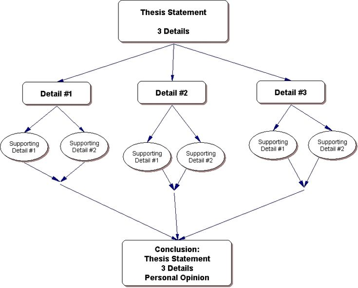 outline of writing a research paper Creating a thesis statement & outline  it should be the product of research and  a good outline is an important element in writing a good paper an outline.