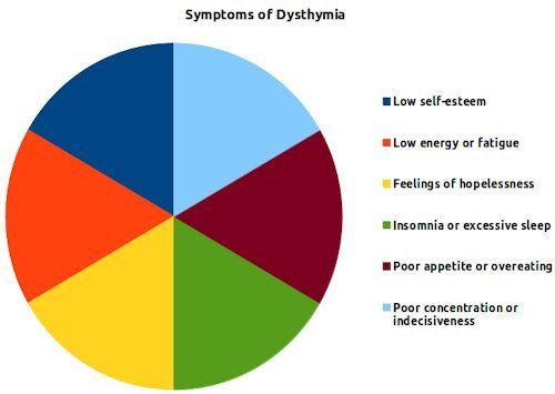 #Chart presenting symptoms of #dysthymia