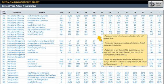 Supply Chain Logistics Kpi Dashboard Ready To Use Excel Template Kpi Dashboard Interactive Charts Supply Chain
